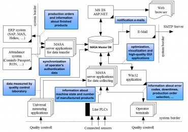 Block diagram of typical installation of MASA II system