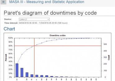 Paret´s analysis of downtimes in MASA III system